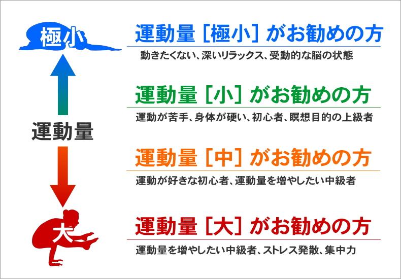 ヨガの運動量と適正 YOGA.jp